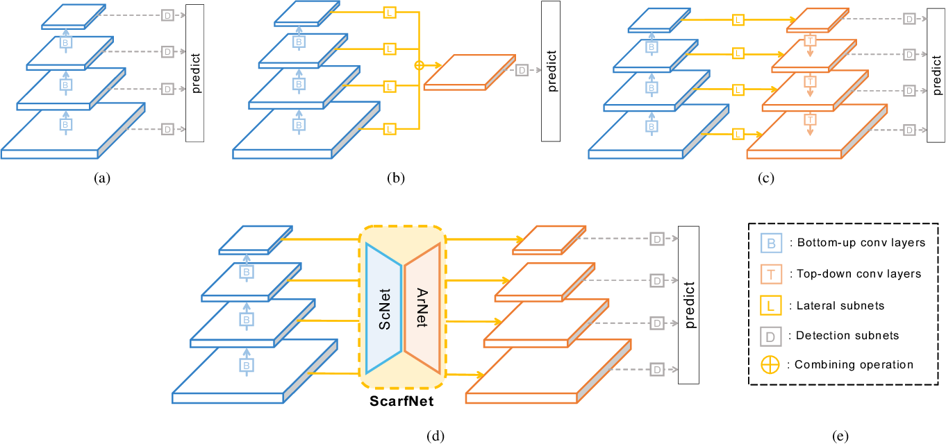 Figure 1 for ScarfNet: Multi-scale Features with Deeply Fused and Redistributed Semantics for Enhanced Object Detection