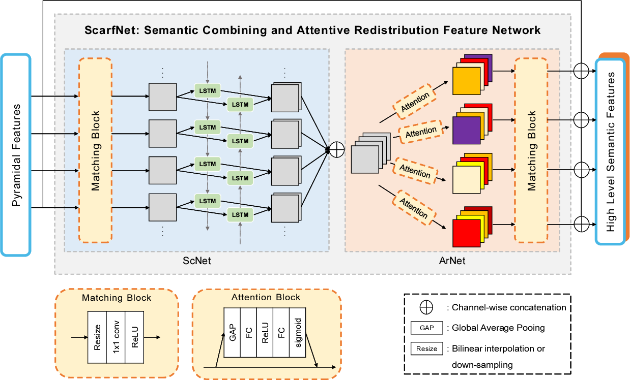 Figure 3 for ScarfNet: Multi-scale Features with Deeply Fused and Redistributed Semantics for Enhanced Object Detection