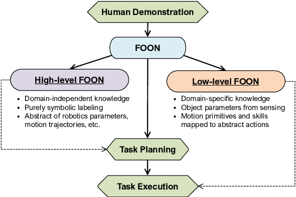 Figure 1 for A Road-map to Robot Task Execution with the Functional Object-Oriented Network