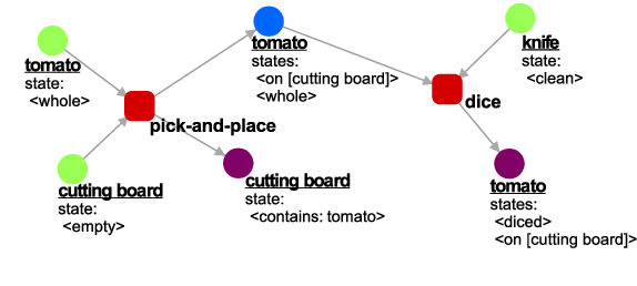 Figure 2 for A Road-map to Robot Task Execution with the Functional Object-Oriented Network