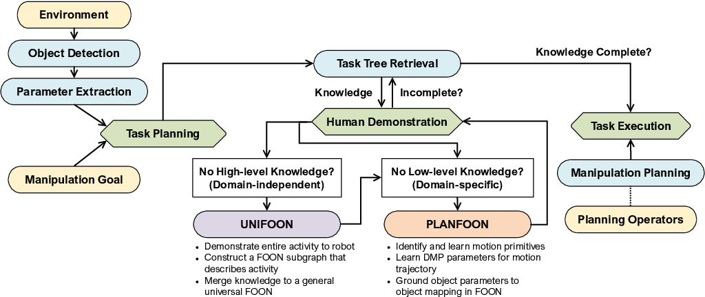 Figure 3 for A Road-map to Robot Task Execution with the Functional Object-Oriented Network