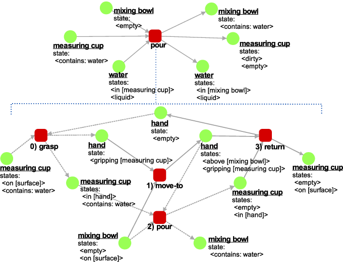 Figure 4 for A Road-map to Robot Task Execution with the Functional Object-Oriented Network