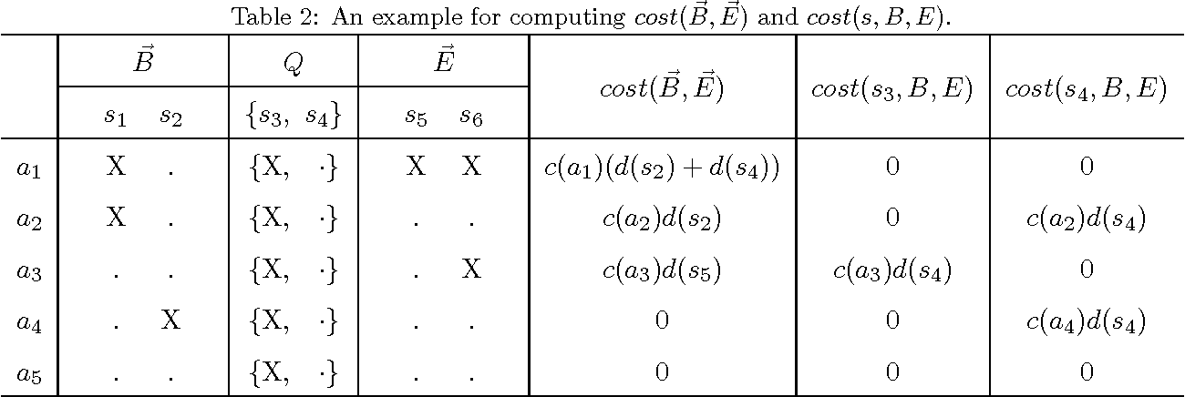 Figure 3 for An Enhanced Branch-and-bound Algorithm for the Talent Scheduling Problem