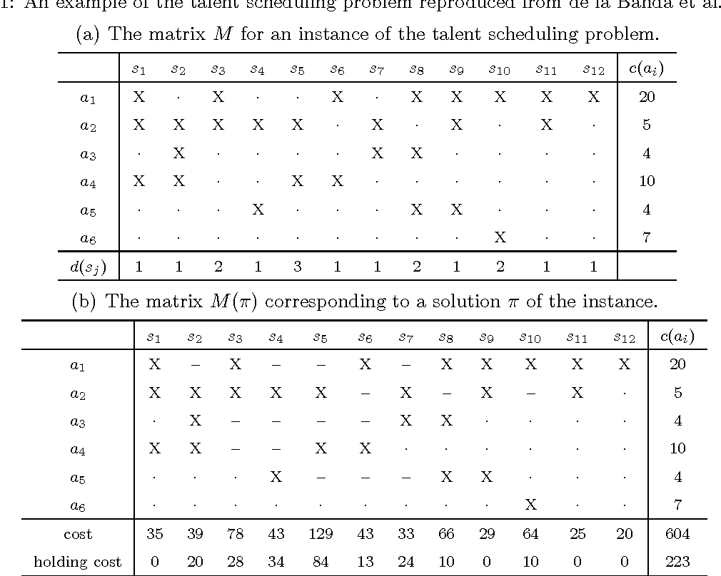 Figure 1 for An Enhanced Branch-and-bound Algorithm for the Talent Scheduling Problem