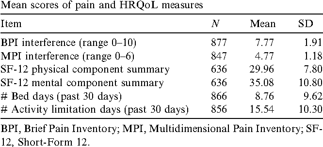 Table 3 Mean scores of pain and HRQoL measures