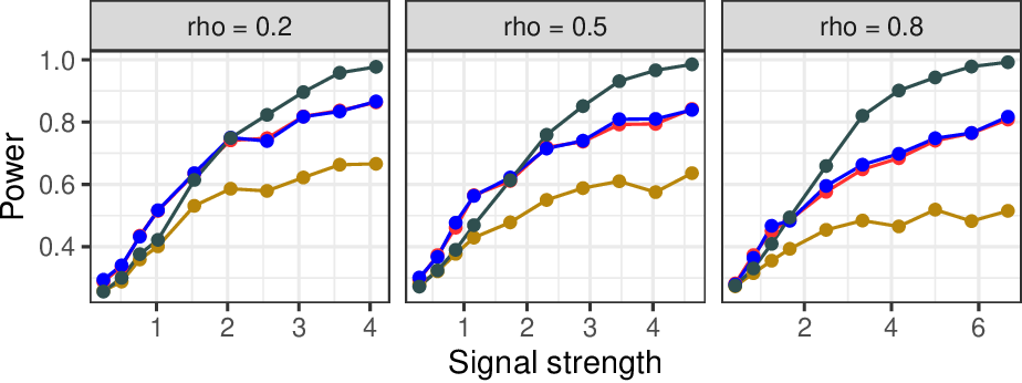 Figure 3 for The leave-one-covariate-out conditional randomization test