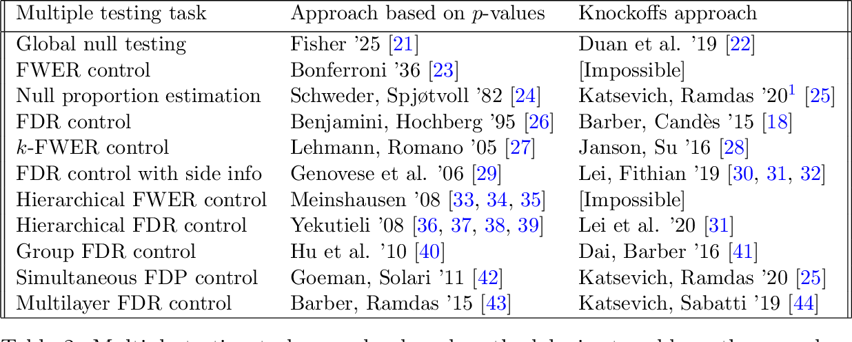 Figure 4 for The leave-one-covariate-out conditional randomization test