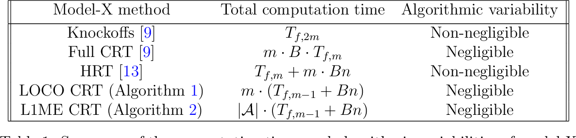 Figure 2 for The leave-one-covariate-out conditional randomization test