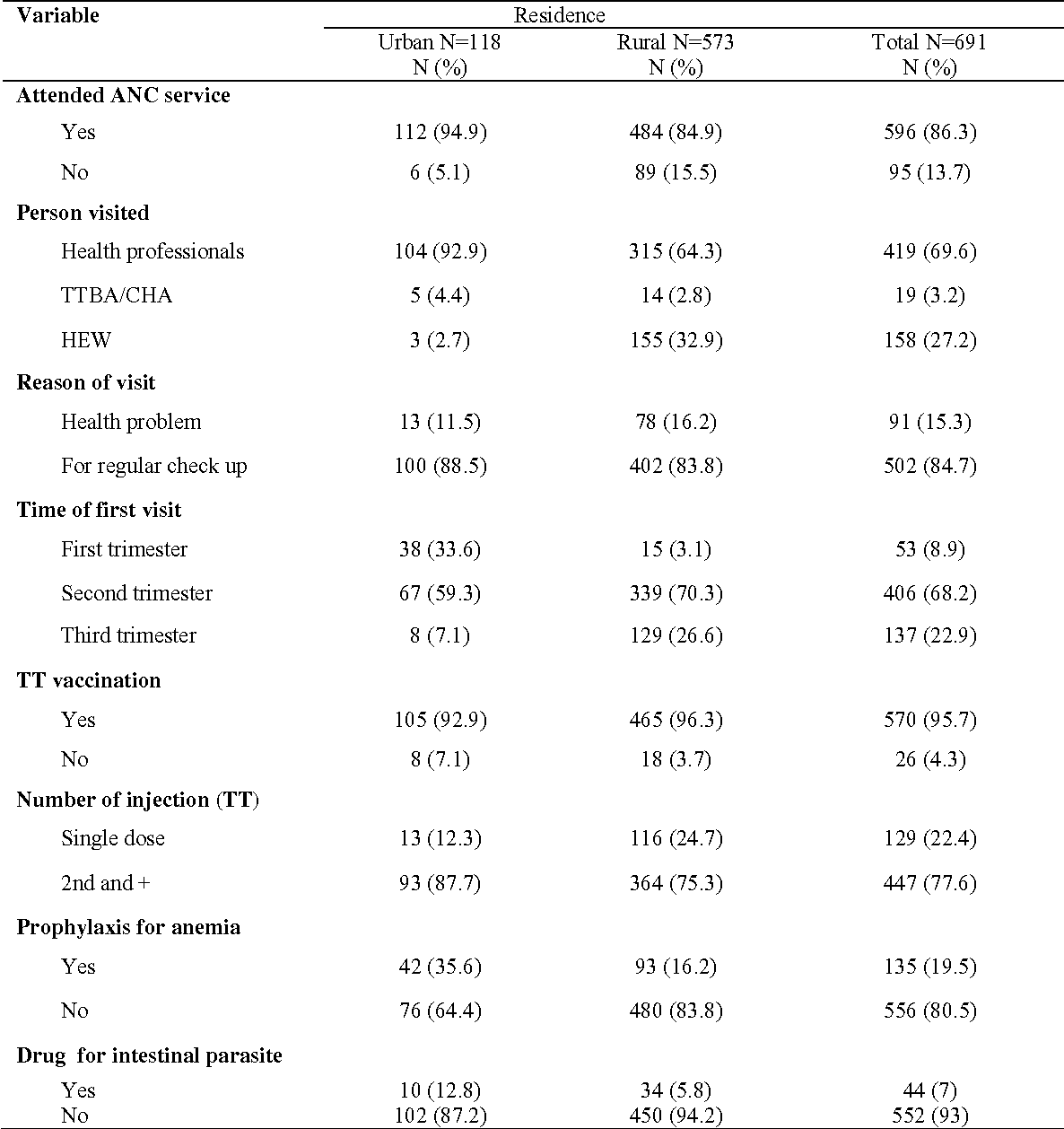 Table 1. Utilization of ANC services among pregnant women in Southern Ethiopia, 2009