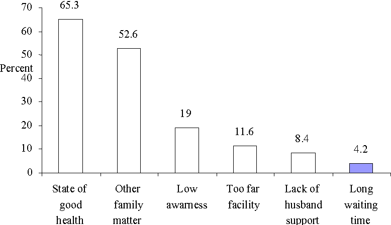 Fig. 1. Reasons for ANC non-attendance among mothers in Hadiya Zone, Southern Ethiopia, 2009