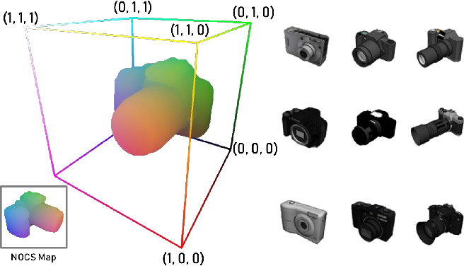 Figure 3 for Normalized Object Coordinate Space for Category-Level 6D Object Pose and Size Estimation