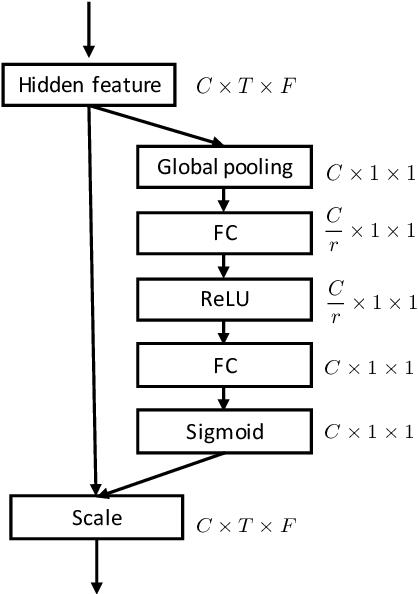 Figure 1 for Multi-Task Learning in Utterance-Level and Segmental-Level Spoof Detection