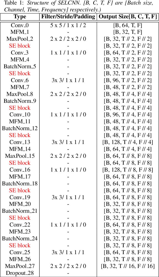Figure 2 for Multi-Task Learning in Utterance-Level and Segmental-Level Spoof Detection