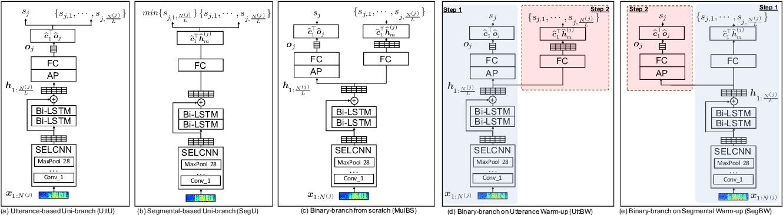Figure 4 for Multi-Task Learning in Utterance-Level and Segmental-Level Spoof Detection