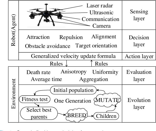 Figure 1 for G-flocking: Flocking Model Optimization based on Genetic Framework