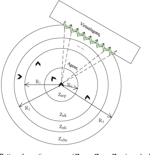Figure 2 for G-flocking: Flocking Model Optimization based on Genetic Framework