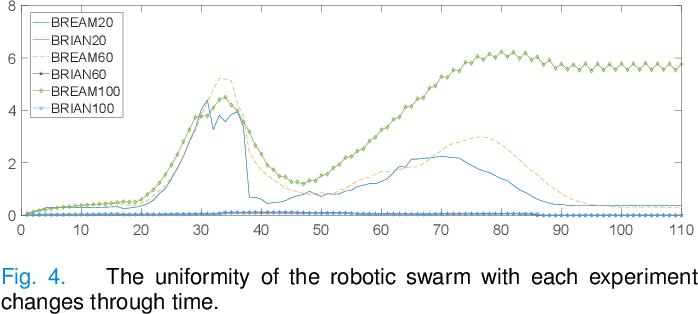 Figure 4 for G-flocking: Flocking Model Optimization based on Genetic Framework