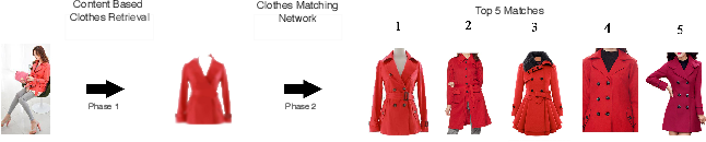 Figure 1 for PoshakNet: Framework for matching dresses from real-life photos using GAN and Siamese Network