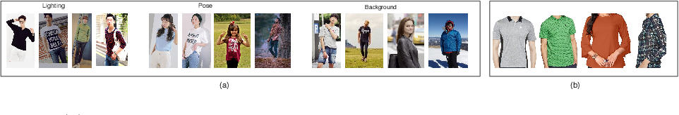 Figure 3 for PoshakNet: Framework for matching dresses from real-life photos using GAN and Siamese Network