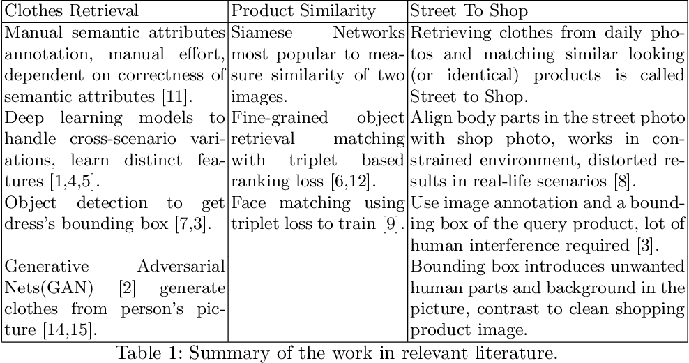 Figure 2 for PoshakNet: Framework for matching dresses from real-life photos using GAN and Siamese Network