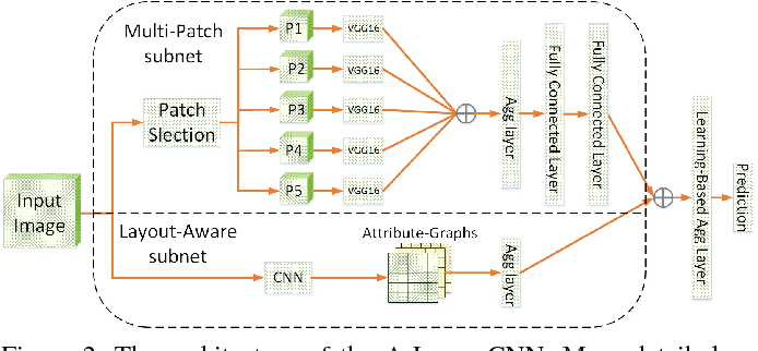 Figure 3 for A-Lamp: Adaptive Layout-Aware Multi-Patch Deep Convolutional Neural Network for Photo Aesthetic Assessment