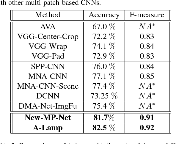 Figure 4 for A-Lamp: Adaptive Layout-Aware Multi-Patch Deep Convolutional Neural Network for Photo Aesthetic Assessment