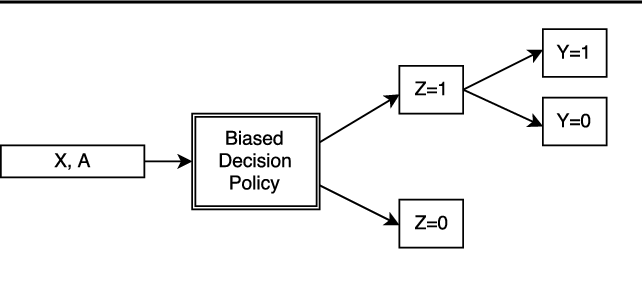 Figure 1 for Residual Unfairness in Fair Machine Learning from Prejudiced Data