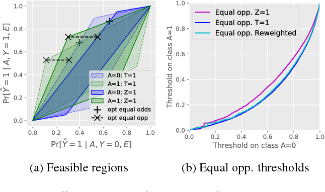Figure 2 for Residual Unfairness in Fair Machine Learning from Prejudiced Data