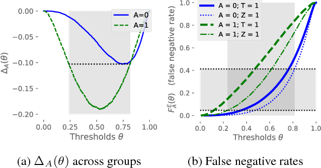 Figure 4 for Residual Unfairness in Fair Machine Learning from Prejudiced Data