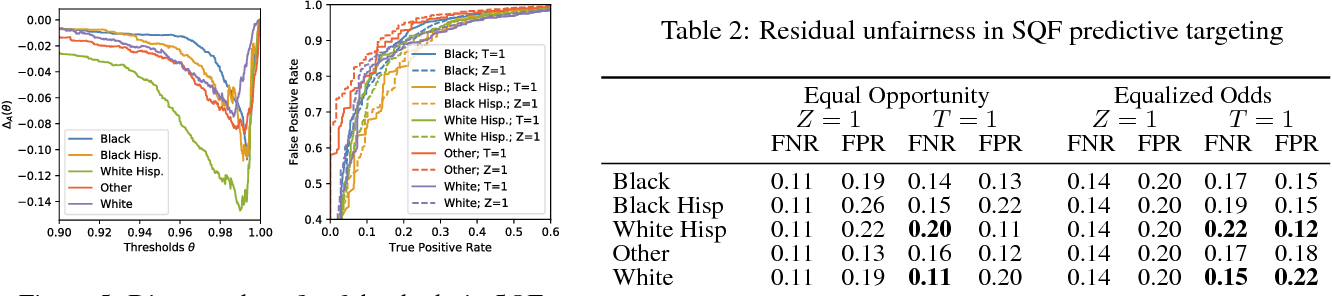 Figure 3 for Residual Unfairness in Fair Machine Learning from Prejudiced Data