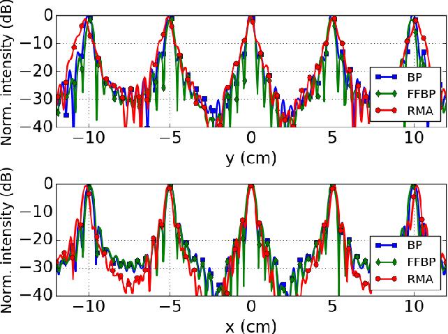 Comparison of digital beamforming algorithms for 3-D