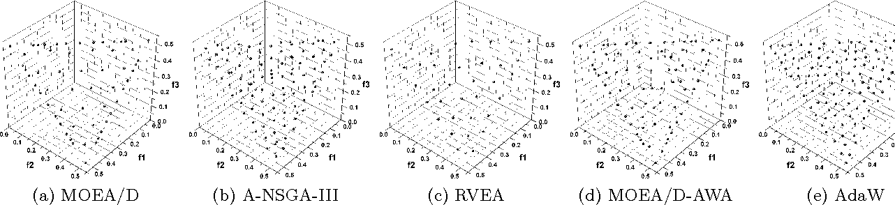 Figure 4 for What Weights Work for You? Adapting Weights for Any Pareto Front Shape in Decomposition-based Evolutionary Multi-Objective Optimisation