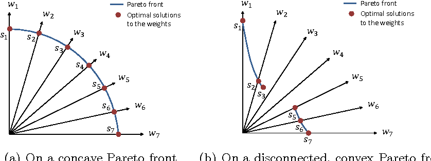 Figure 1 for What Weights Work for You? Adapting Weights for Any Pareto Front Shape in Decomposition-based Evolutionary Multi-Objective Optimisation