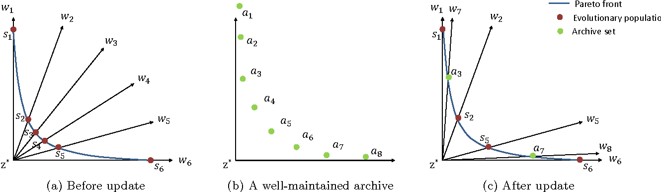 Figure 2 for What Weights Work for You? Adapting Weights for Any Pareto Front Shape in Decomposition-based Evolutionary Multi-Objective Optimisation