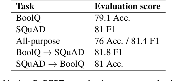 Figure 1 for Structural analysis of an all-purpose question answering model