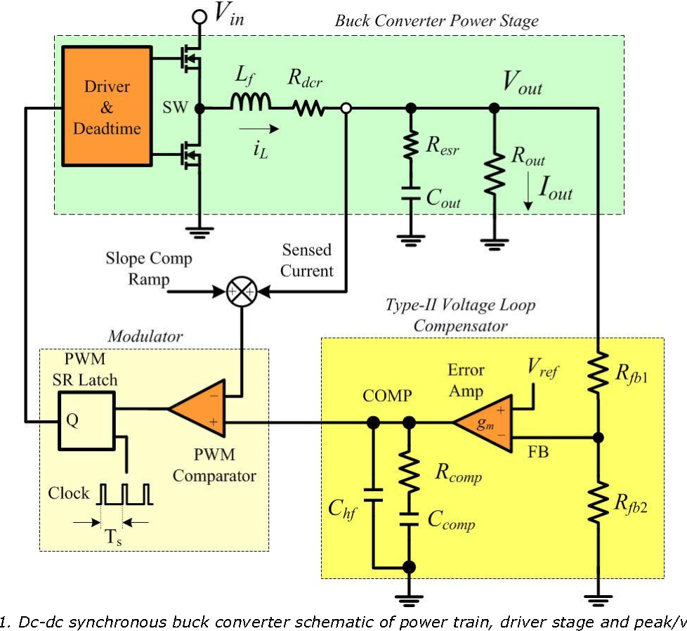 Figure 1 From Current Mode Control Stability Analysis For Dc Pwm Power Controller Schematic Synchronous Buck Converter Of Train Driver