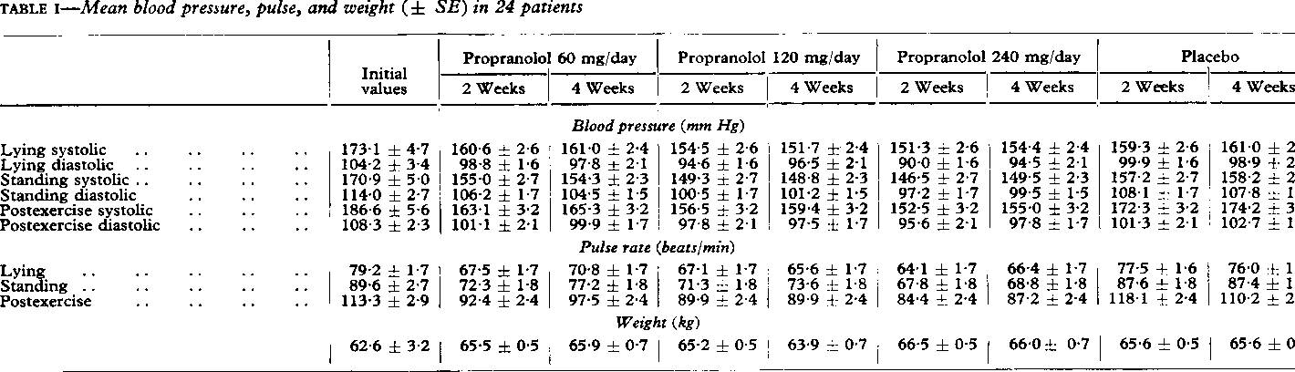TABLE I-Mean blood pressure, pulse, and weight (± SE) in