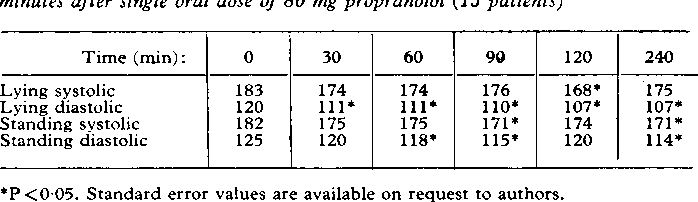 TABLE III-Mean blood pressure readings (mm Hg) 30, 60, 90