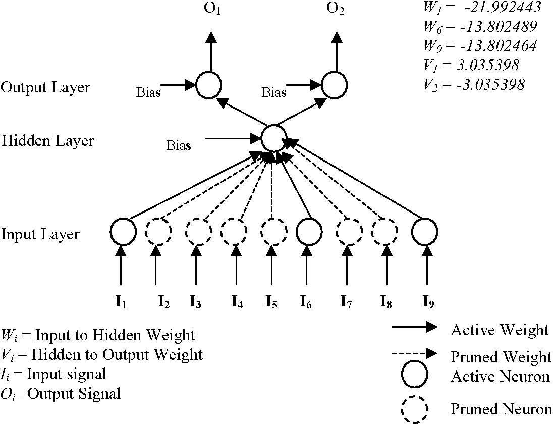 Figure 2 for Rule Extraction using Artificial Neural Networks