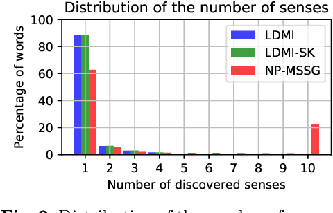 Figure 3 for Distributed representation of multi-sense words: A loss-driven approach