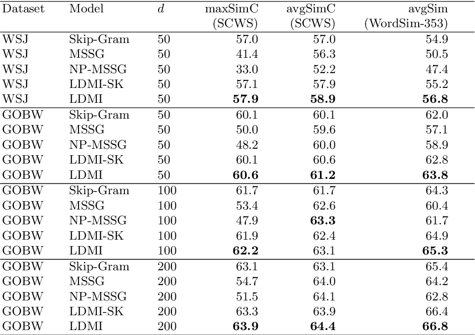 Figure 2 for Distributed representation of multi-sense words: A loss-driven approach