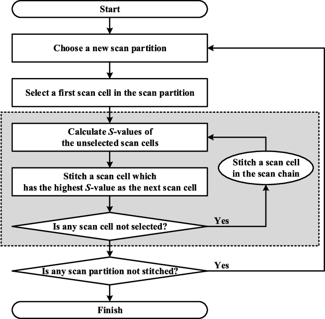 A Statistic-Based Scan Chain Reordering for Energy-Quality Scalable