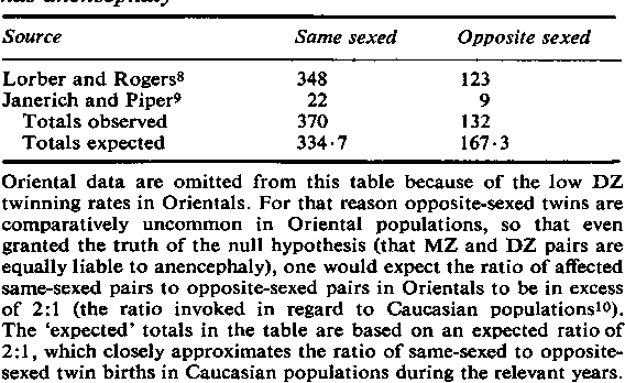 TABLE 2 Twin pairs in which at least one of the pair has anencephaly