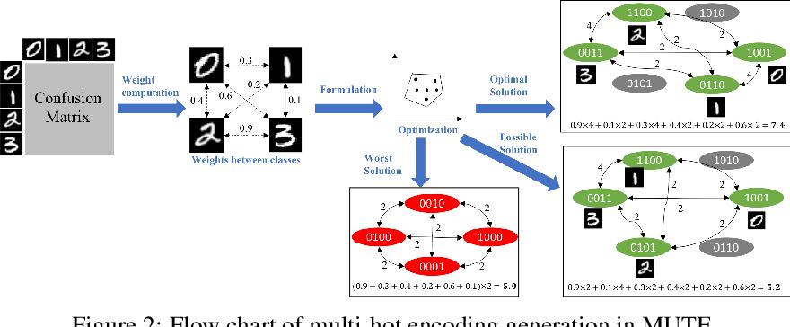 Figure 3 for MUTE: Data-Similarity Driven Multi-hot Target Encoding for Neural Network Design