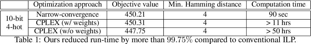 Figure 2 for MUTE: Data-Similarity Driven Multi-hot Target Encoding for Neural Network Design