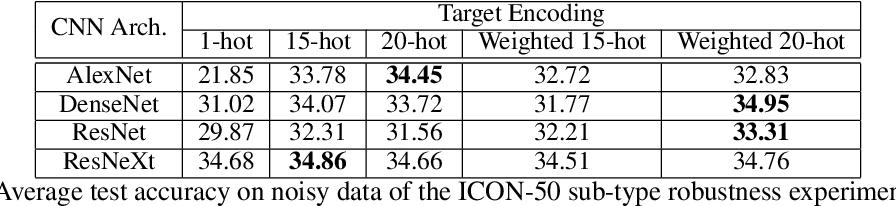 Figure 4 for MUTE: Data-Similarity Driven Multi-hot Target Encoding for Neural Network Design