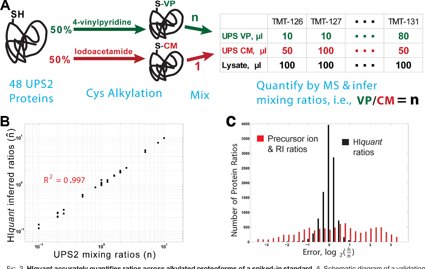 Figure 2 for Quantifying homologous proteins and proteoforms