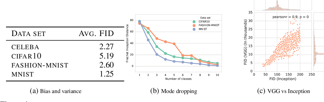 Figure 2 for Are GANs Created Equal? A Large-Scale Study