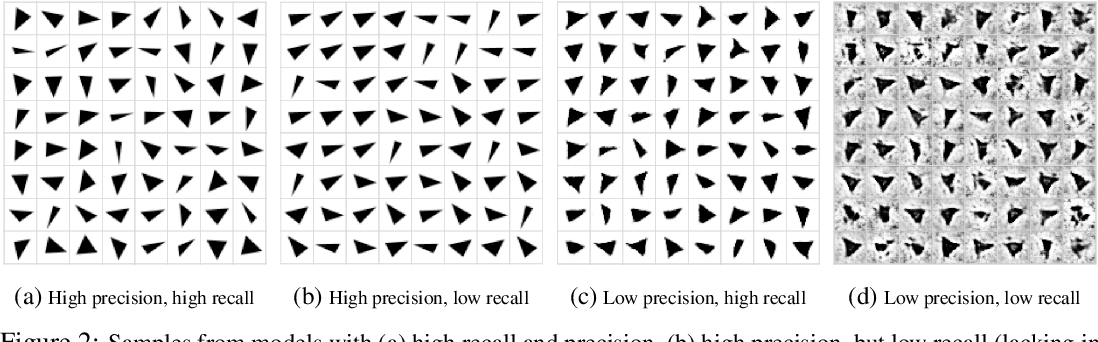 Figure 3 for Are GANs Created Equal? A Large-Scale Study