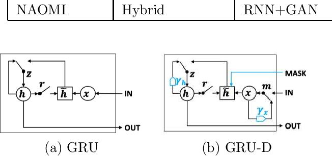 Figure 4 for Time Series Data Imputation: A Survey on Deep Learning Approaches